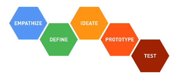 Design Thinking: Innovation Nation in the Middle School | News